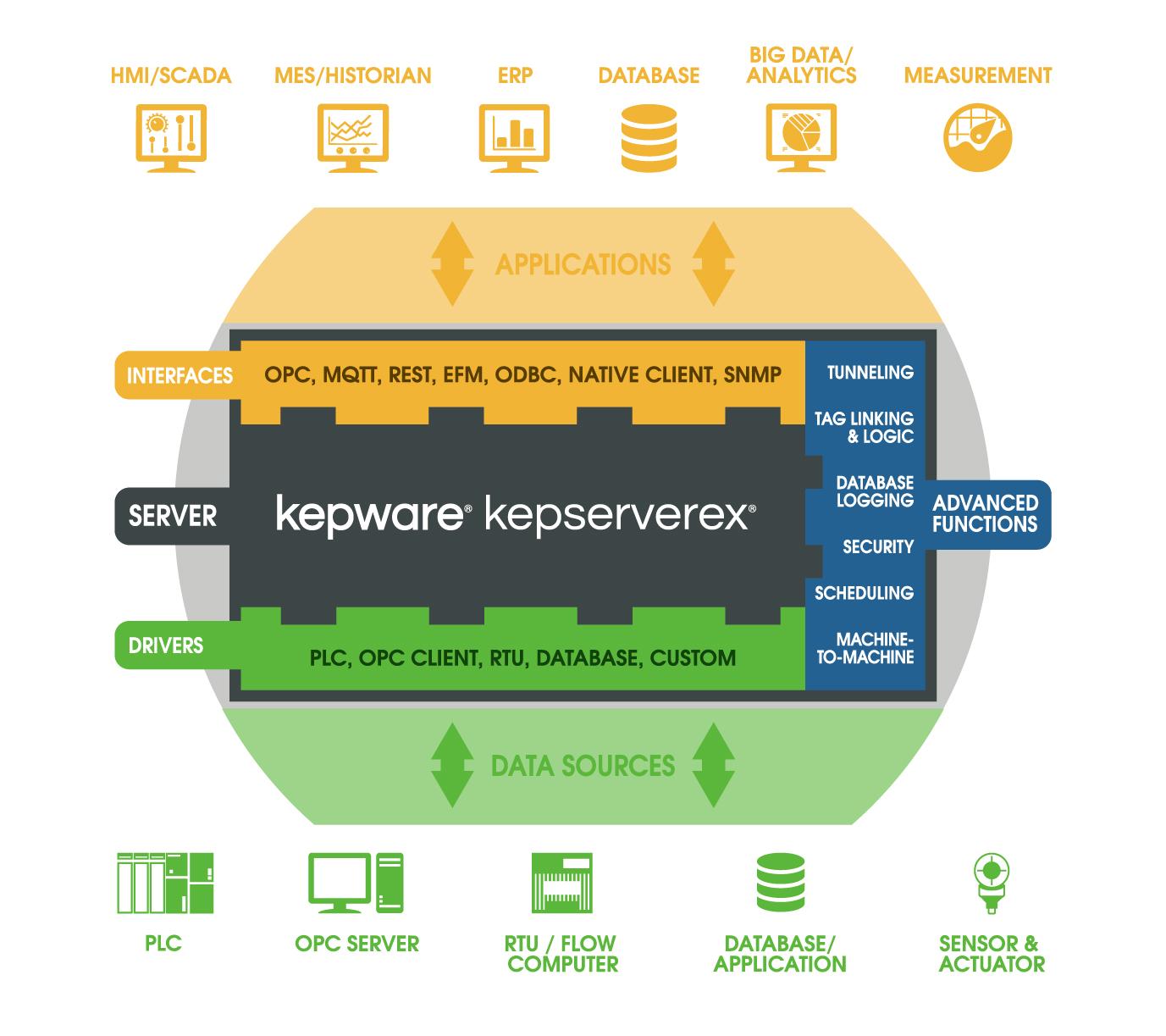 Kepware - KEPServerEX | Products