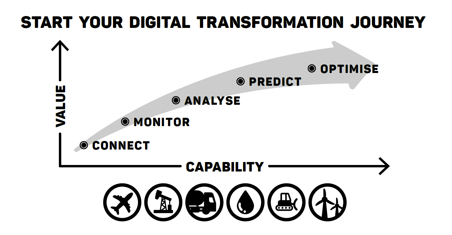 Digital Transformation Solutions Catapult Diagram Journey Hart Design